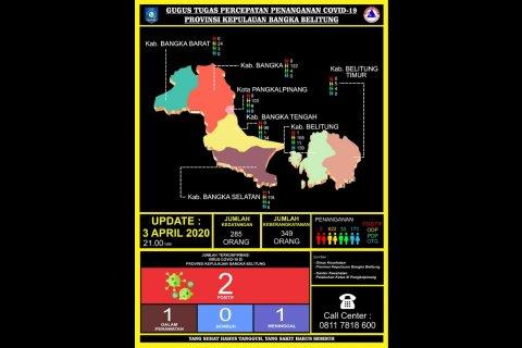Data Gugus Tugas Ada 173 OTG di Babel, Paling Banyak di Belitung