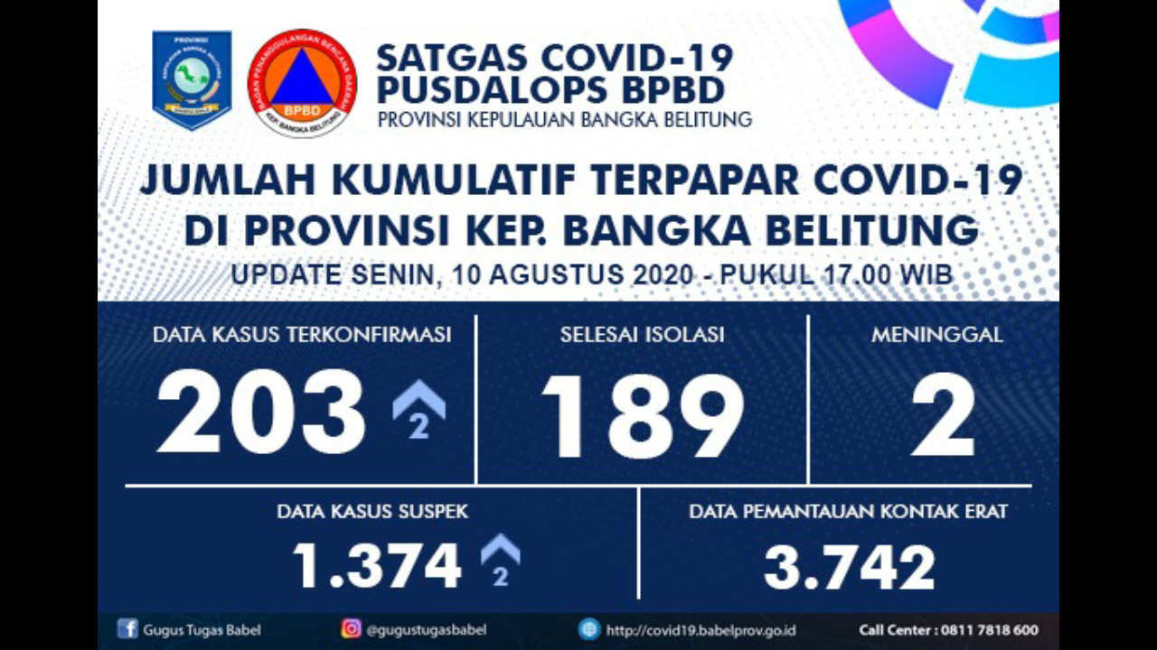 Pusdalops BPBD Babel Catat Penambahan 2 Positif Covid-19, Total 203